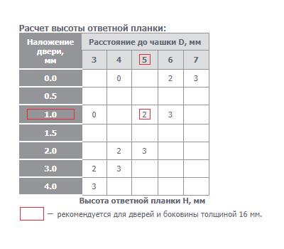 Петля TIOMOS без пружины стандартная (90/110) вкладная